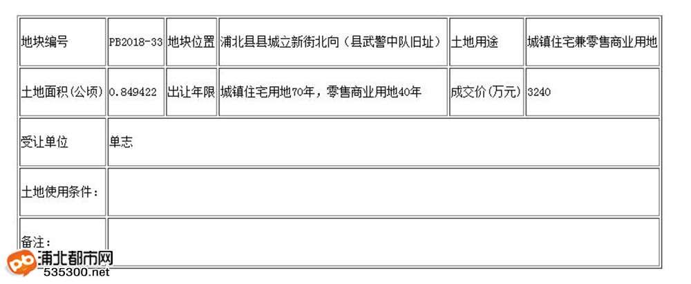 100次激烈竞拍!浦北老城区一块商业用地拍出3240万元