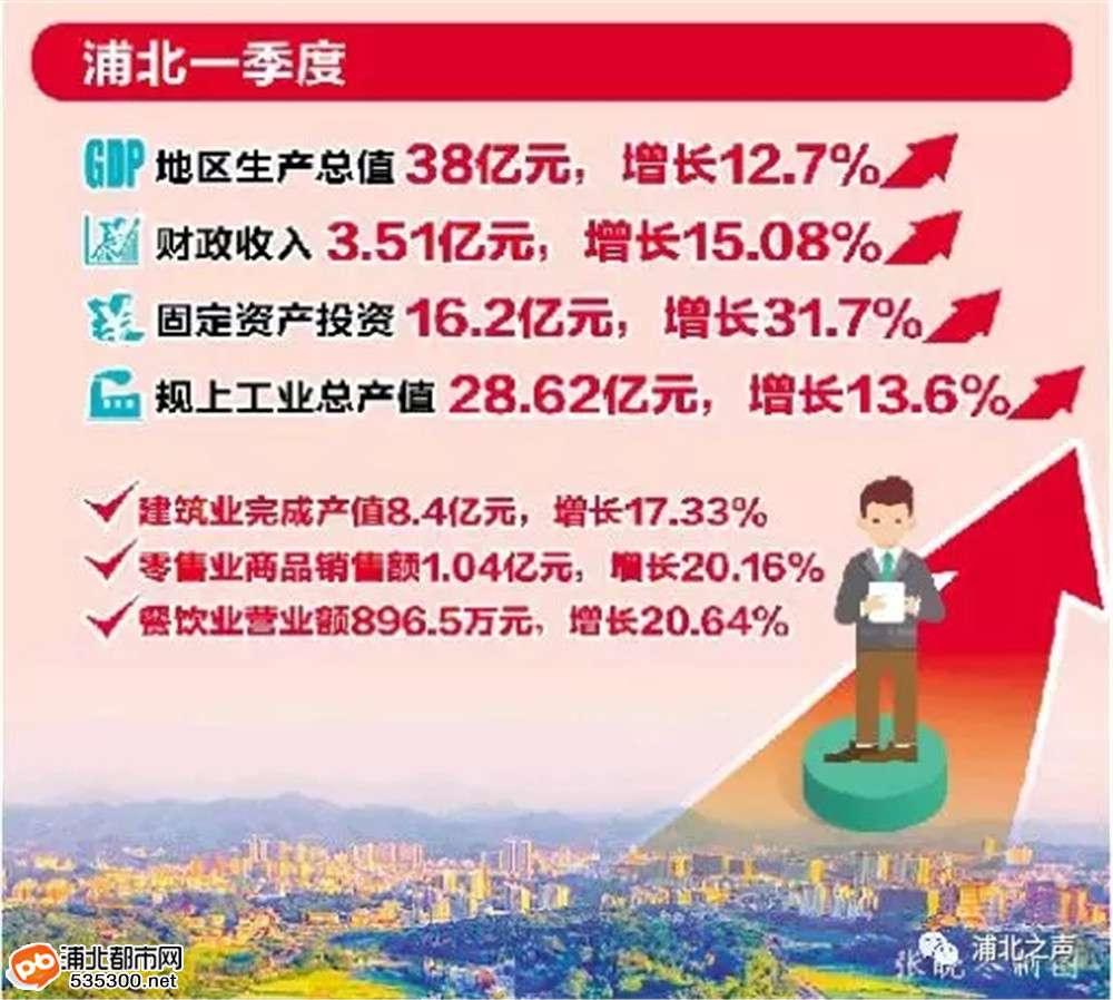 浦北一季度经济亮点频现,11项经济指标均超额完成任务