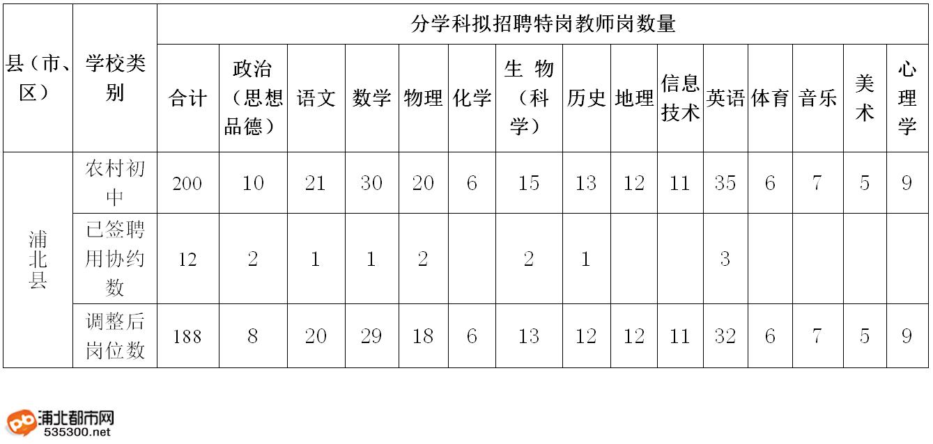 浦北县2019年特岗教师招聘面试公告