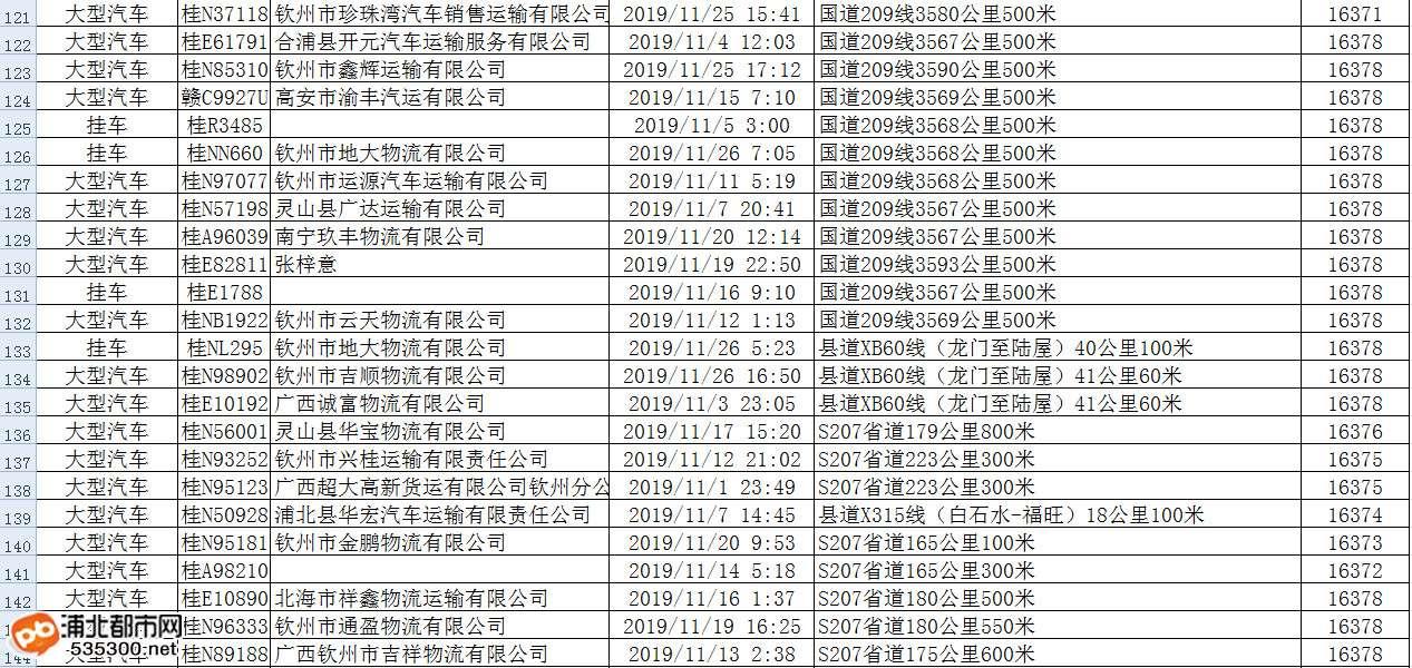 """浦北超载车及""""百吨王""""名单被曝光,更紧要的是..."""