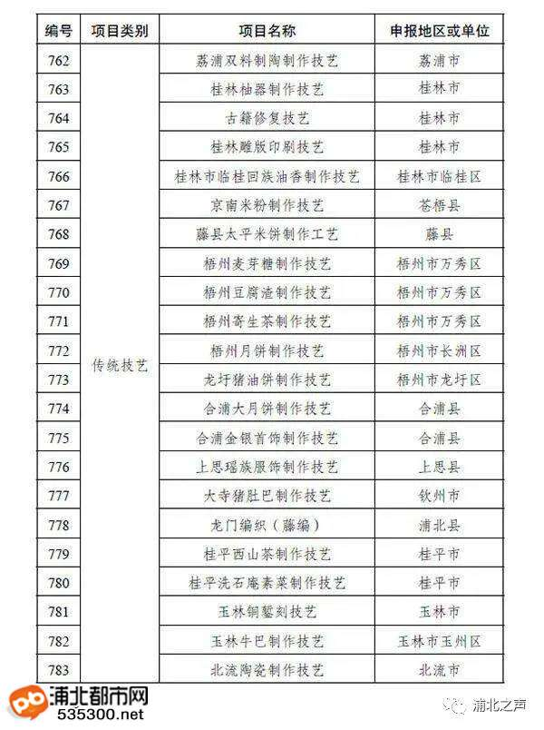 龙门编织(藤编)入选区级非遗代表性项目名录!